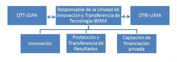 unidad_transferencia